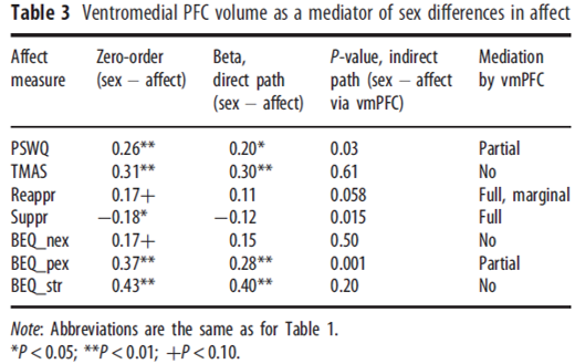 sex differences in prefrontal cortex volume and emotion regulation